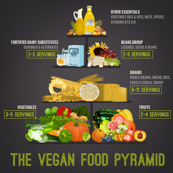 vegane-ernährungspyramide-1