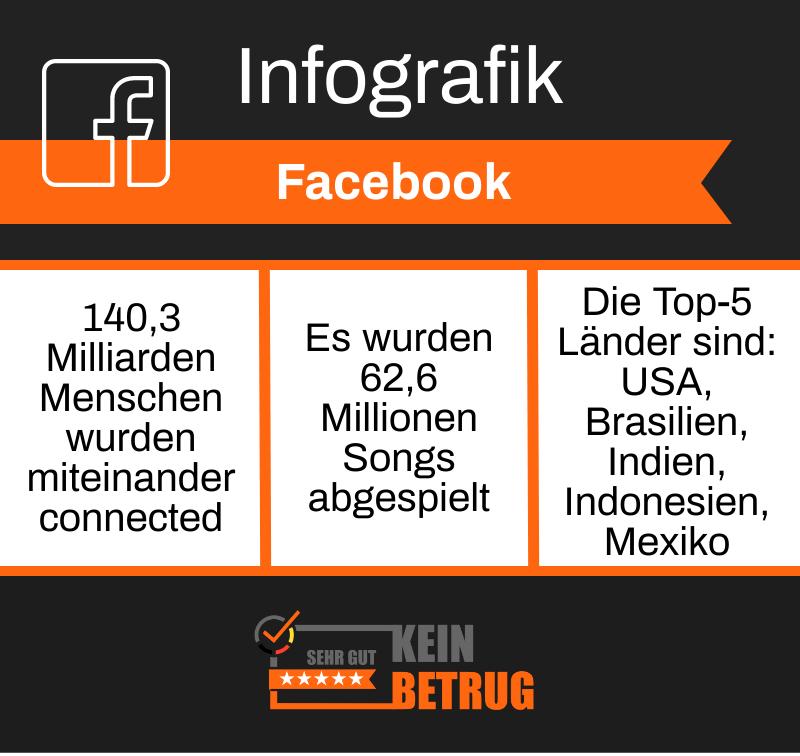 Infografik Facebook Nischenkaiser