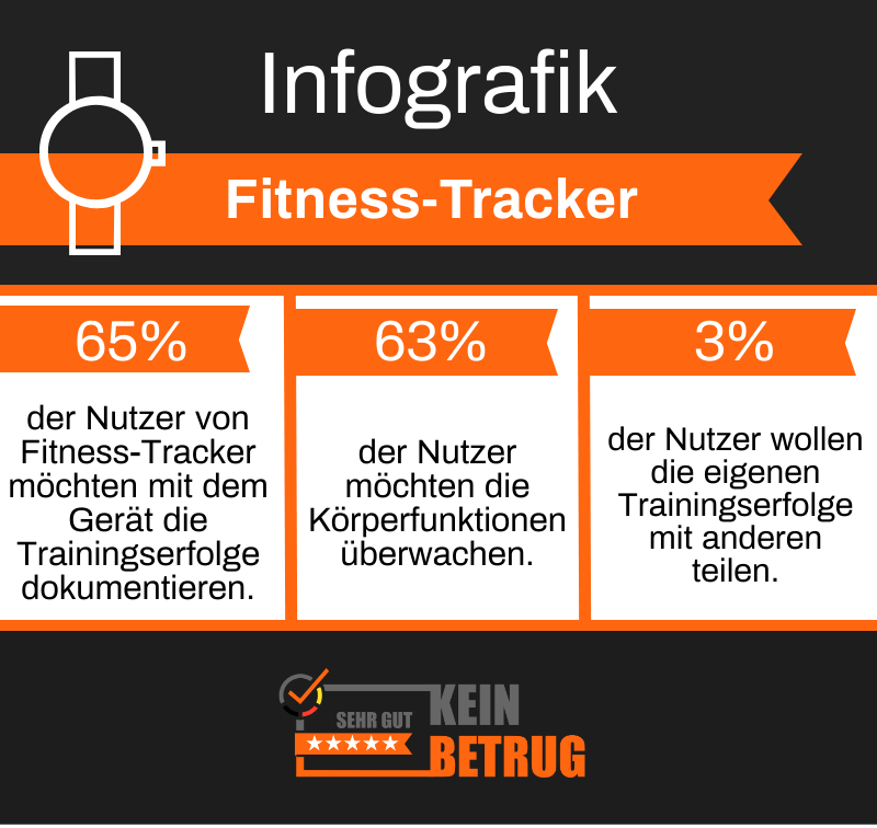 Infografik Fitness Fibel