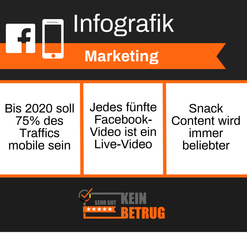 Infografik Marketing Gamechanger