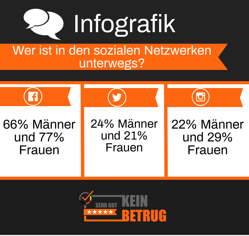 Infografik Zielgruppen 1x1