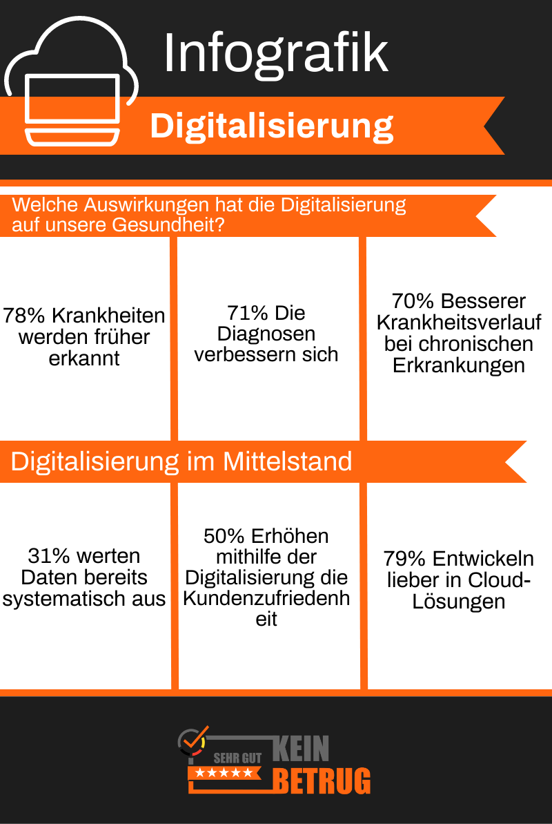 Infografik digitale Dominanz