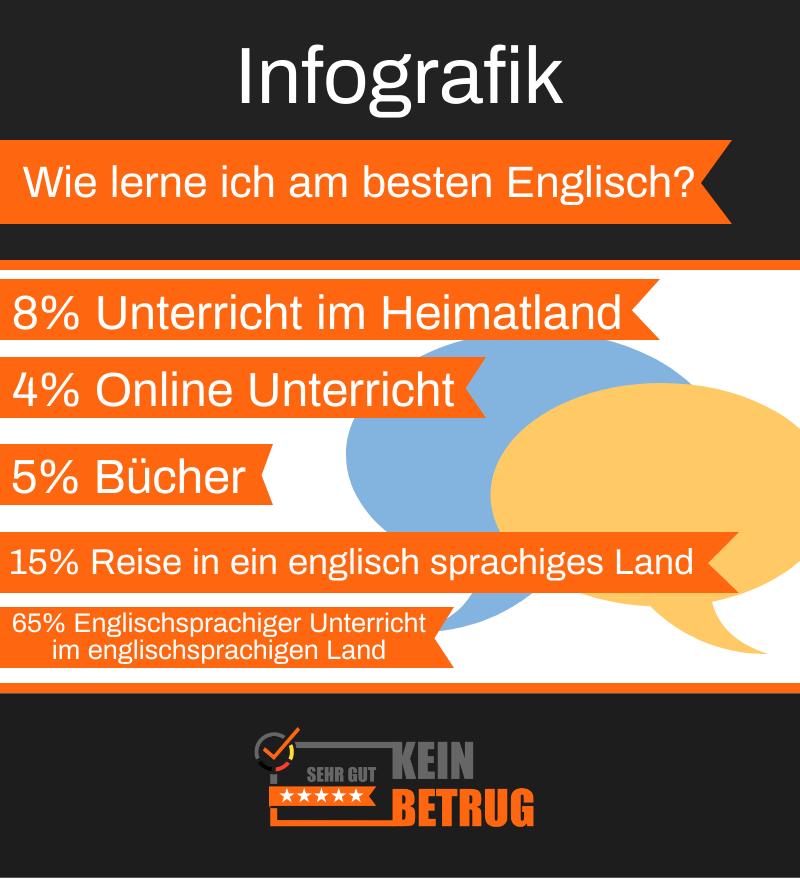 Infografik englisch lernen einfach sprechen