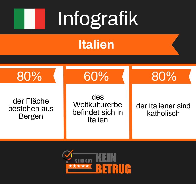 Infografik italienisch lernen einfach sprechen