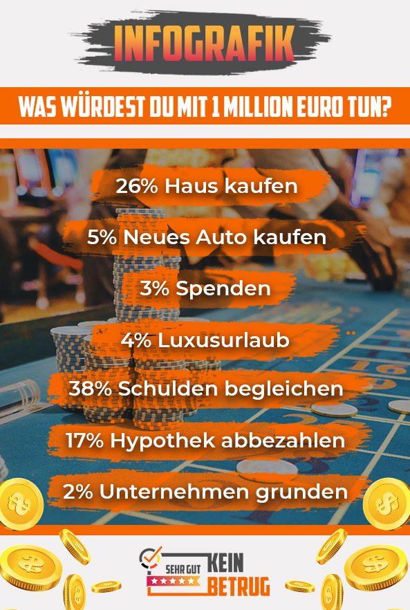 Online Casino Infografik Gewinn