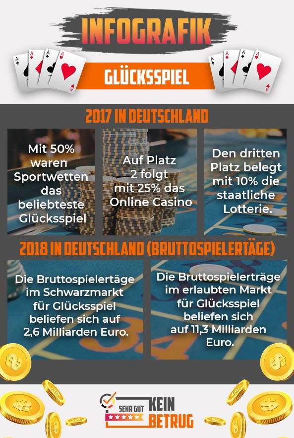 Online Casino Infografik Glücksspiel